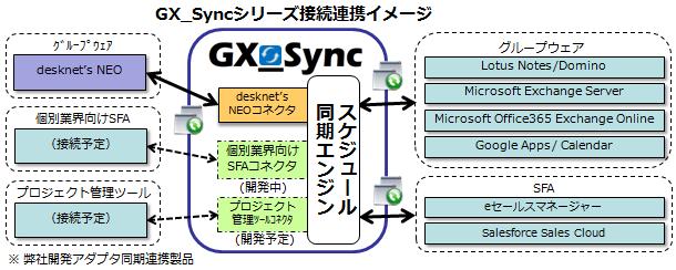 fig_gx_sync