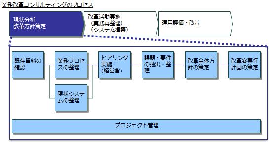 fig_gyomukaikaku-process