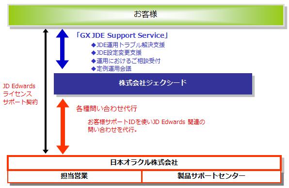 fig_jde_support