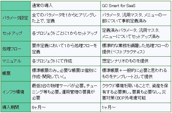 gcs_comp