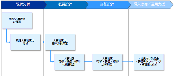 fig_jinji-process
