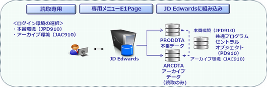fig_jde_archive_solution
